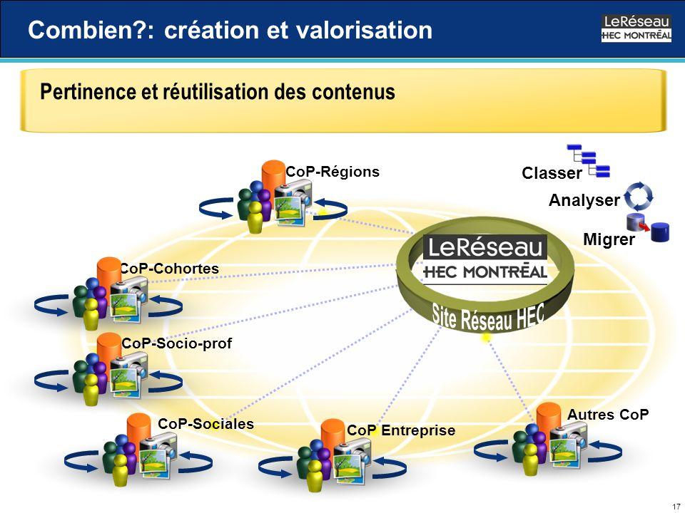 17 Combien : création et valorisation Analyser Migrer Pertinence et réutilisation des contenus Autres CoP Classer CoP Entreprise CoP-Sociales CoP-Socio-prof CoP-CohortesCoP-Régions