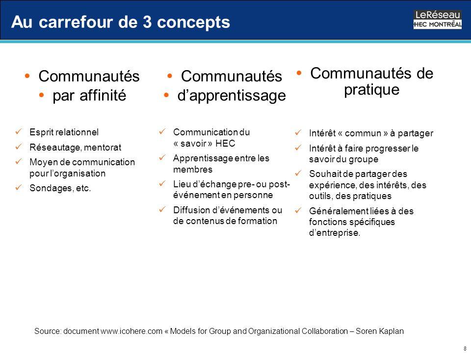 8 Au carrefour de 3 concepts Communautés par affinité Esprit relationnel Réseautage, mentorat Moyen de communication pour lorganisation Sondages, etc.