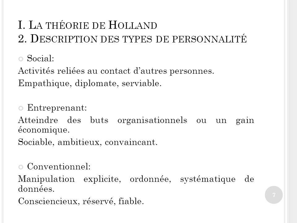 I.L A THÉORIE DE H OLLAND 3. H YPOTHÈSES DE TRAVAIL Description des types: idéale, théorique.