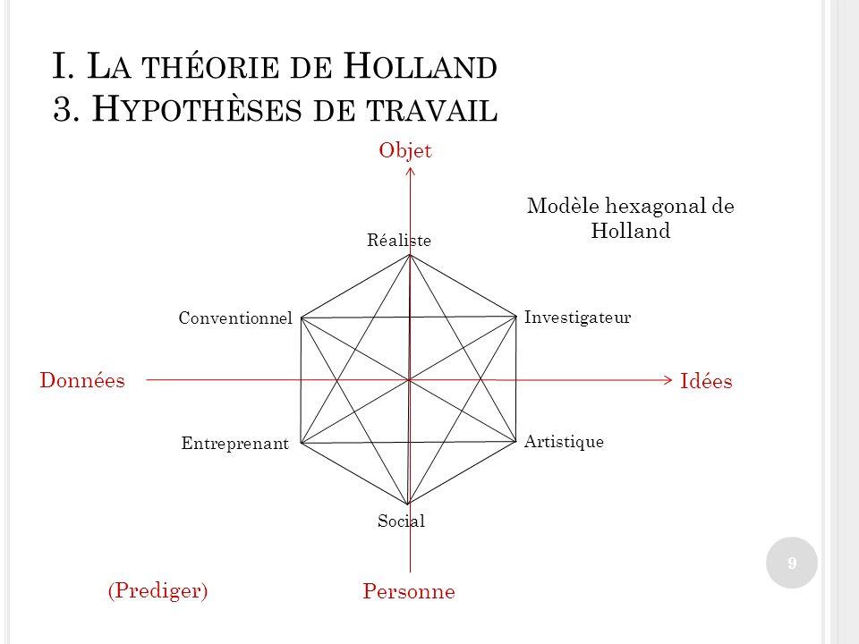 I.L A THÉORIE DE H OLLAND 3.
