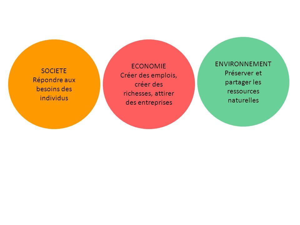 SOCIETE Répondre aux besoins des individus ECONOMIE Créer des emplois, créer des richesses, attirer des entreprises ENVIRONNEMENT Préserver et partager les ressources naturelles