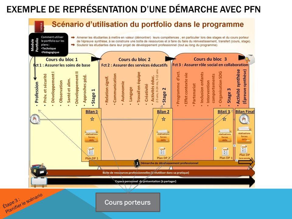 EXEMPLE DE REPRÉSENTATION DUNE DÉMARCHE AVEC PFN Cours porteurs Étape 3 : Planifier le scénario
