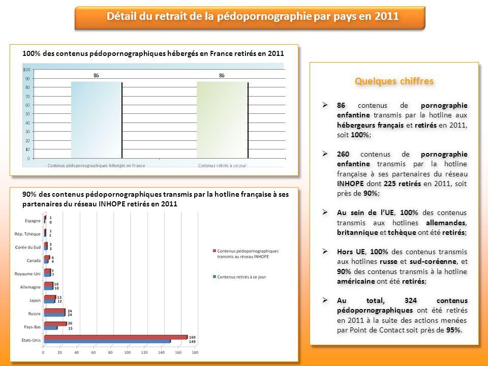 Détail du retrait de la pédopornographie par pays en 2011 100% des contenus pédopornographiques hébergés en France retirés en 2011 90% des contenus pé
