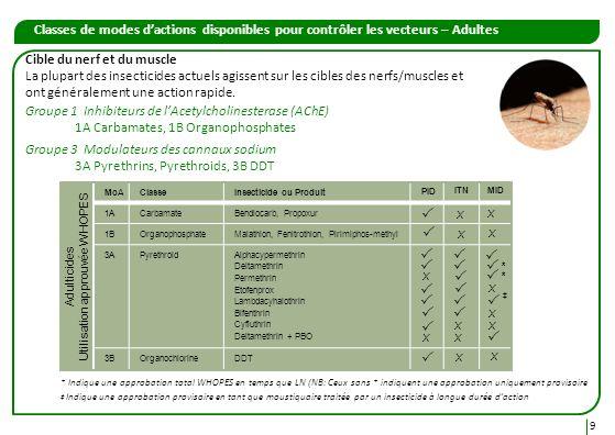 Classes de modes dactions disponibles pour contrôler les vecteurs – Adultes ClasseInsecticide ou Produit 1ACarbamateBendiocarb, Propoxur 1BOrganophosp