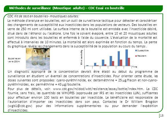 Méthodes de surveillance (Moustique adulte) – CDC Essai en bouteille 15 CDC Kit de test en bouteilles- moustiques adultes: La méthode d'analyse en bou