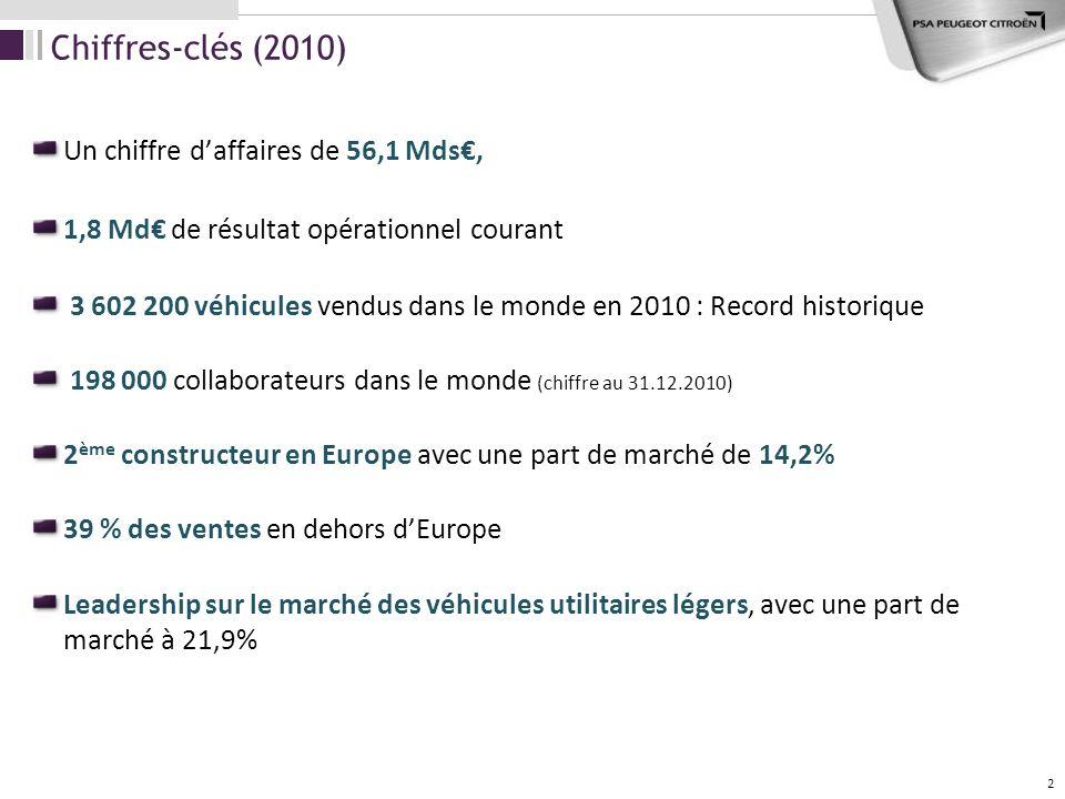 2 Chiffres-clés (2010) Un chiffre daffaires de 56,1 Mds, 1,8 Md de résultat opérationnel courant 3 602 200 véhicules vendus dans le monde en 2010 : Re