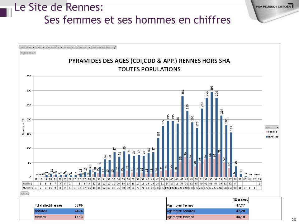 Le Site de Rennes: Ses femmes et ses hommes en chiffres 23
