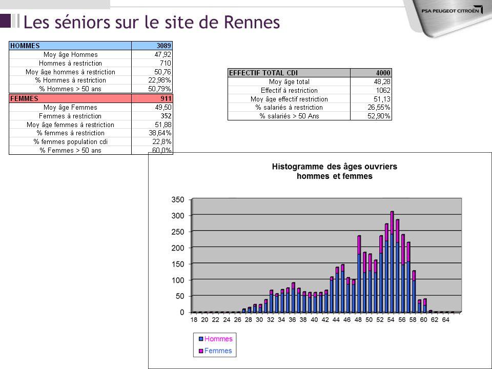 Les séniors sur le site de Rennes 27