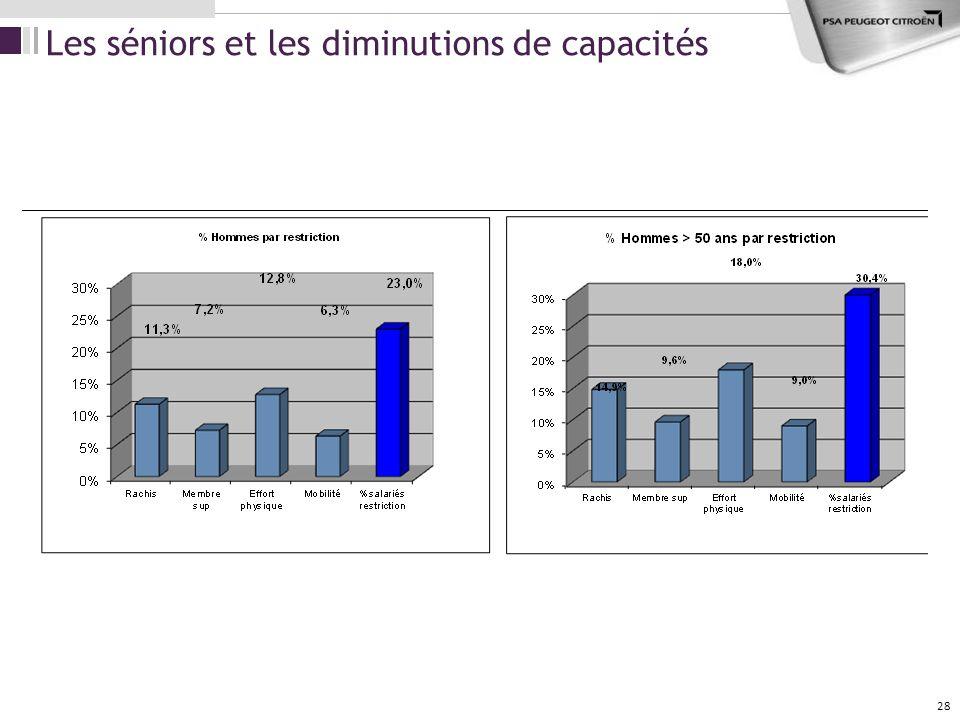 Les séniors et les diminutions de capacités 28