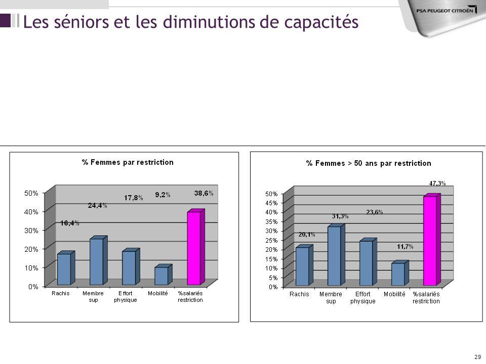 Les séniors et les diminutions de capacités 29