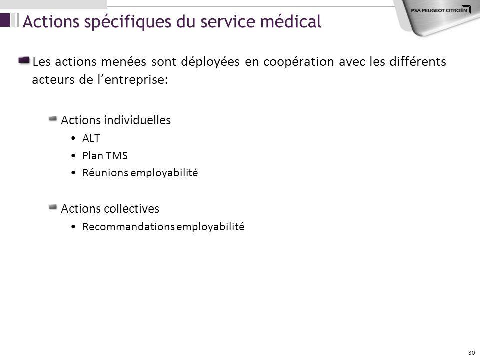 Actions spécifiques du service médical Les actions menées sont déployées en coopération avec les différents acteurs de lentreprise: Actions individuel