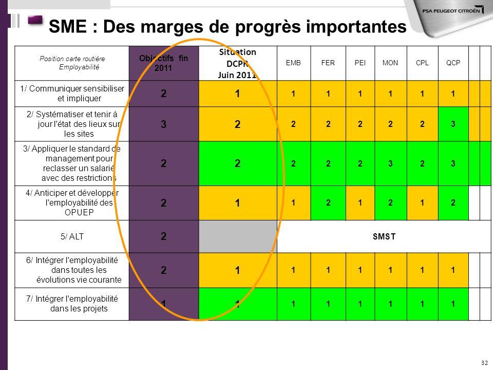 32 SME : Des marges de progrès importantes Position carte routière Employabilité Objectifs fin 2011 Situation DCPR Juin 2011 EMBFERPEIMONCPLQCP 1/ Com