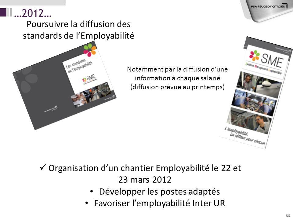 …2012… 33 Poursuivre la diffusion des standards de lEmployabilité Notamment par la diffusion dune information à chaque salarié (diffusion prévue au pr