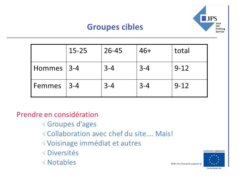 Groupes cibles 15-2526-4546+total Hommes3-4 9-12 Femmes3-4 9-12 Prendre en considération Groupes dages Collaboration avec chef du site….