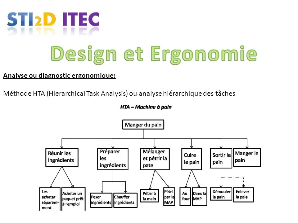 Analyse ou diagnostic ergonomique: Méthode HTA (Hierarchical Task Analysis) ou analyse hiérarchique des tâches