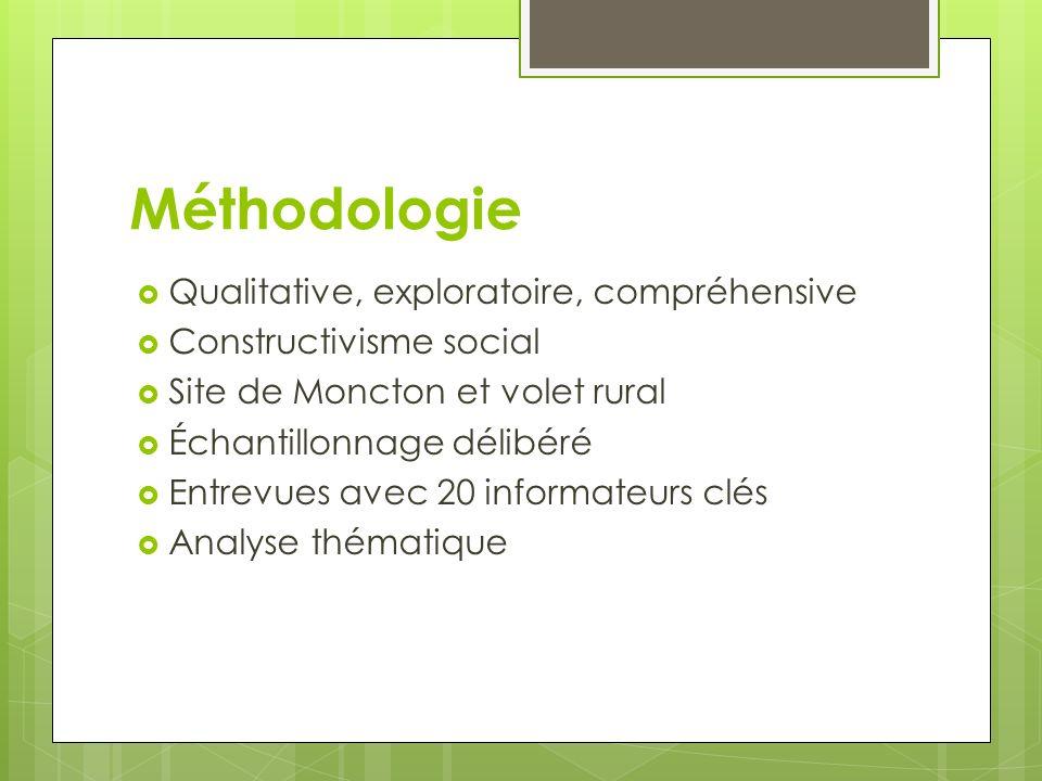 Méthodologie Qualitative, exploratoire, compréhensive Constructivisme social Site de Moncton et volet rural Échantillonnage délibéré Entrevues avec 20