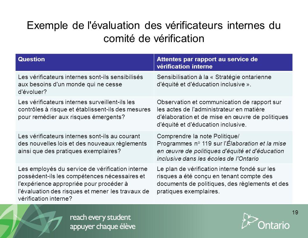 Exemple de l'évaluation des vérificateurs internes du comité de vérification QuestionAttentes par rapport au service de vérification interne Les vérif