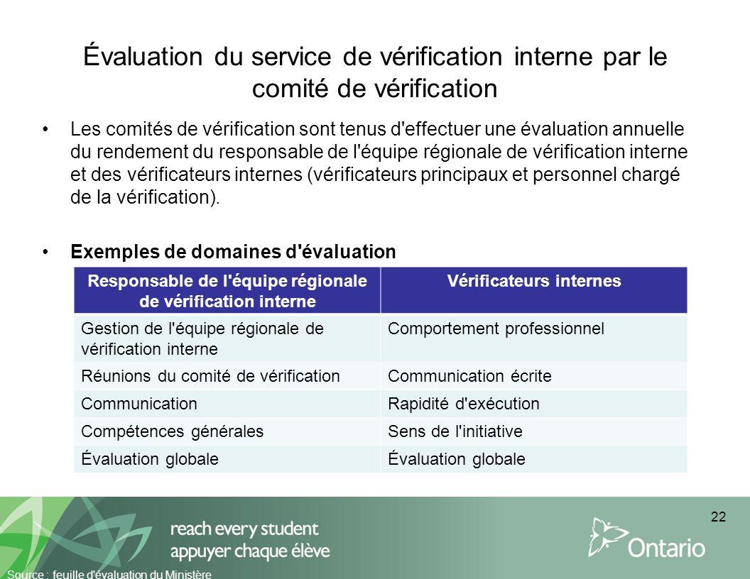 Évaluation du service de vérification interne par le comité de vérification Les comités de vérification sont tenus d'effectuer une évaluation annuelle