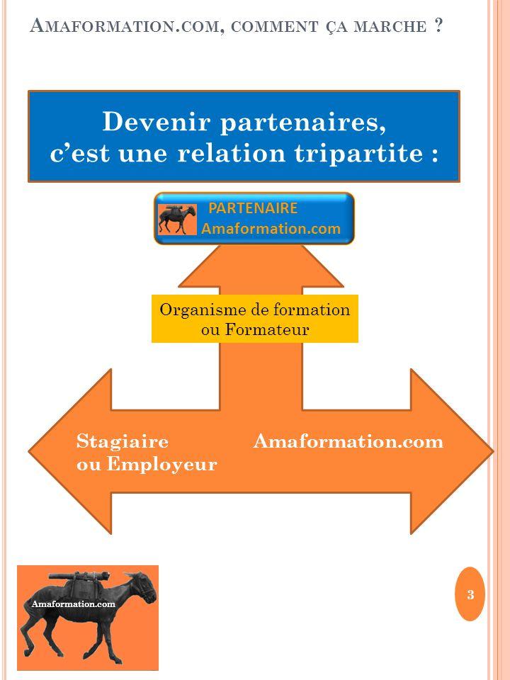 Amaformation.com A MAFORMATION. COM, COMMENT ÇA MARCHE ? 3 Devenir partenaires, cest une relation tripartite : Stagiaire Amaformation.com ou Employeur