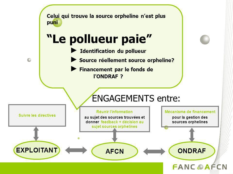 Mécanisme de financement pour la gestion des sources orphelines ONDRAF AFCN Celui qui trouve la source orpheline nest plus puni Le pollueur paie Ident