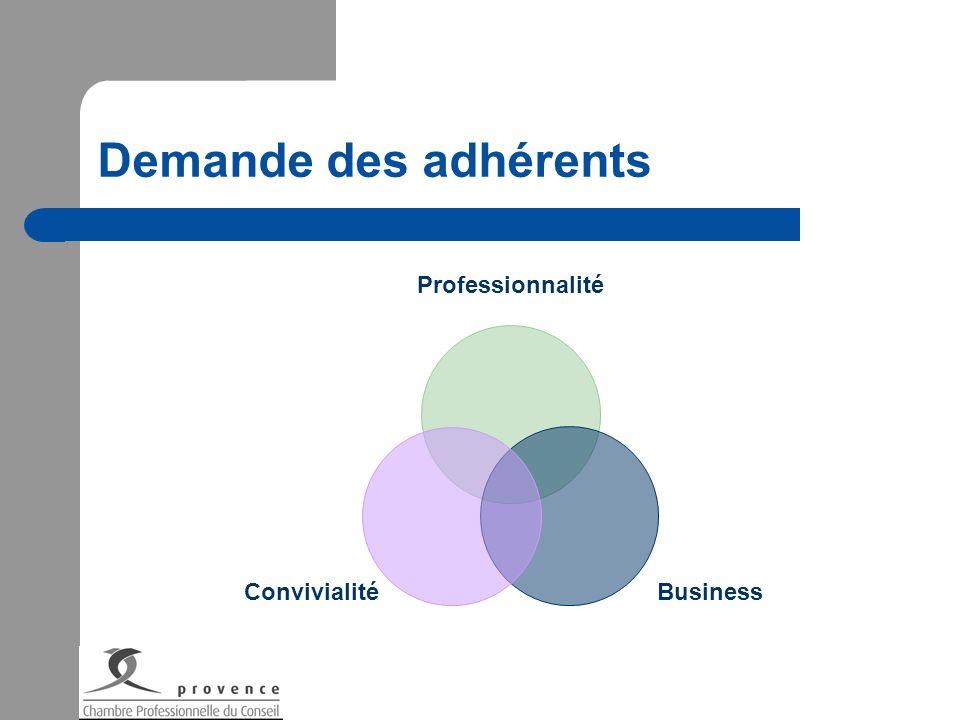 Demande des adhérents Professionnalité BusinessConvivialité