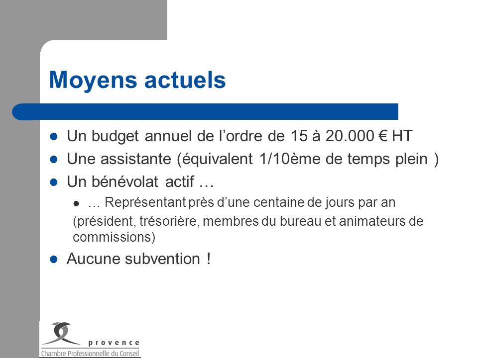 Moyens actuels Un budget annuel de lordre de 15 à 20.000 HT Une assistante (équivalent 1/10ème de temps plein ) Un bénévolat actif … … Représentant pr