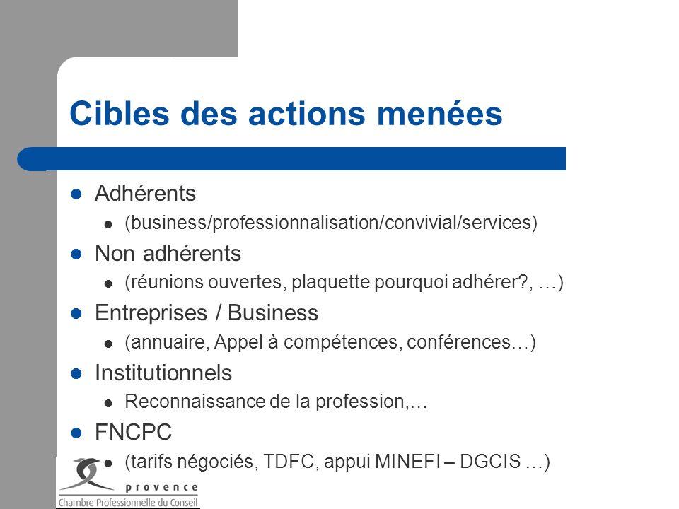 Cibles des actions menées Adhérents (business/professionnalisation/convivial/services) Non adhérents (réunions ouvertes, plaquette pourquoi adhérer?,