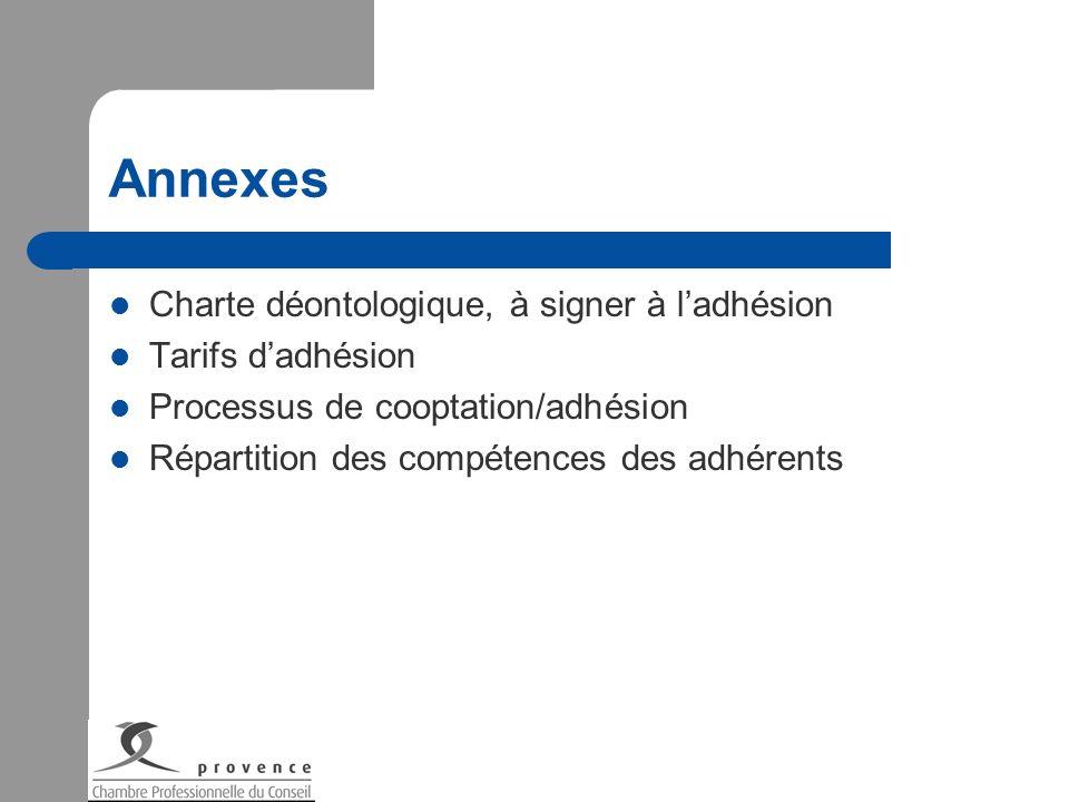 Annexes Charte déontologique, à signer à ladhésion Tarifs dadhésion Processus de cooptation/adhésion Répartition des compétences des adhérents