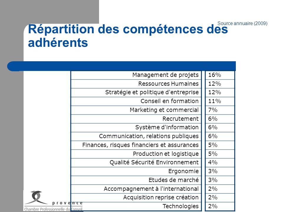Répartition des compétences des adhérents Management de projets Ressources Humaines Stratégie et politique d'entreprise Conseil en formation Marketing
