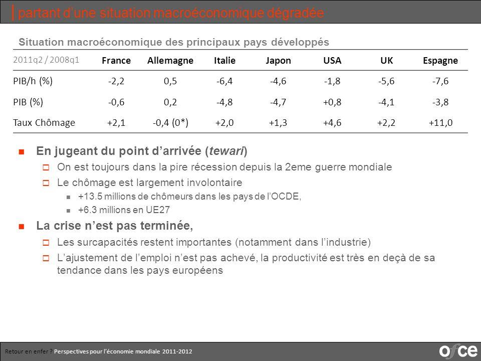 Retour en enfer .Perspectives pour léconomie mondiale 2011-2012 Quel écart de production .