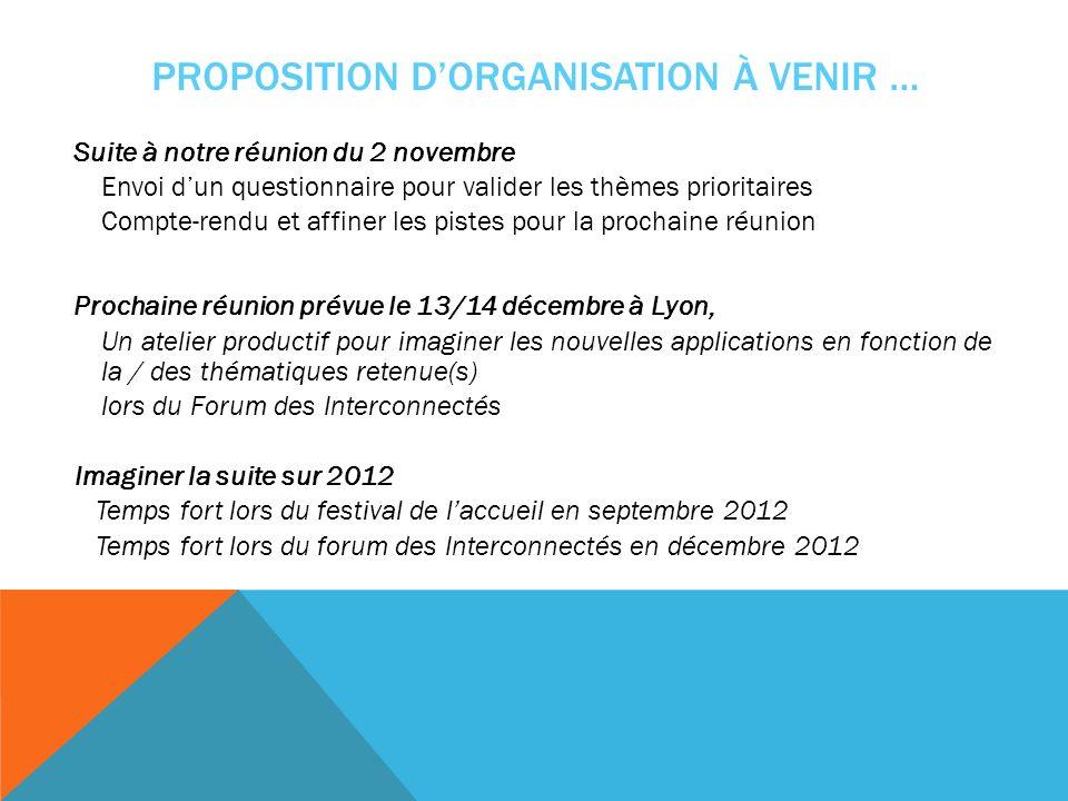 PROPOSITION DORGANISATION À VENIR … Suite à notre réunion du 2 novembre Envoi dun questionnaire pour valider les thèmes prioritaires Compte-rendu et a