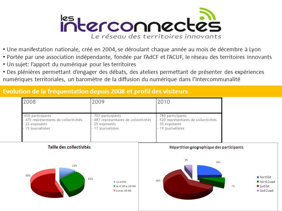 200820092010 -650 participants - 475 représentants de collectivités - 22 exposants - 15 journalistes - 703 participants - 487 représentants de collect