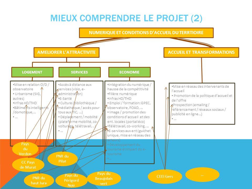 MIEUX COMPRENDRE LE PROJET (2) Mise en relation O/D / observatoire Urbanisme (SIG, autres) Infras HD/THD Bâtiments intelligents /domotique,… … Accès à