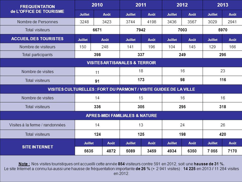 FREQUENTATION de L'OFFICE DE TOURISME 2010201120122013 JuilletAoûtJuilletAoûtJuilletAoûtJuilletAoût Nombre de Personnes3248342337444198343635673029294