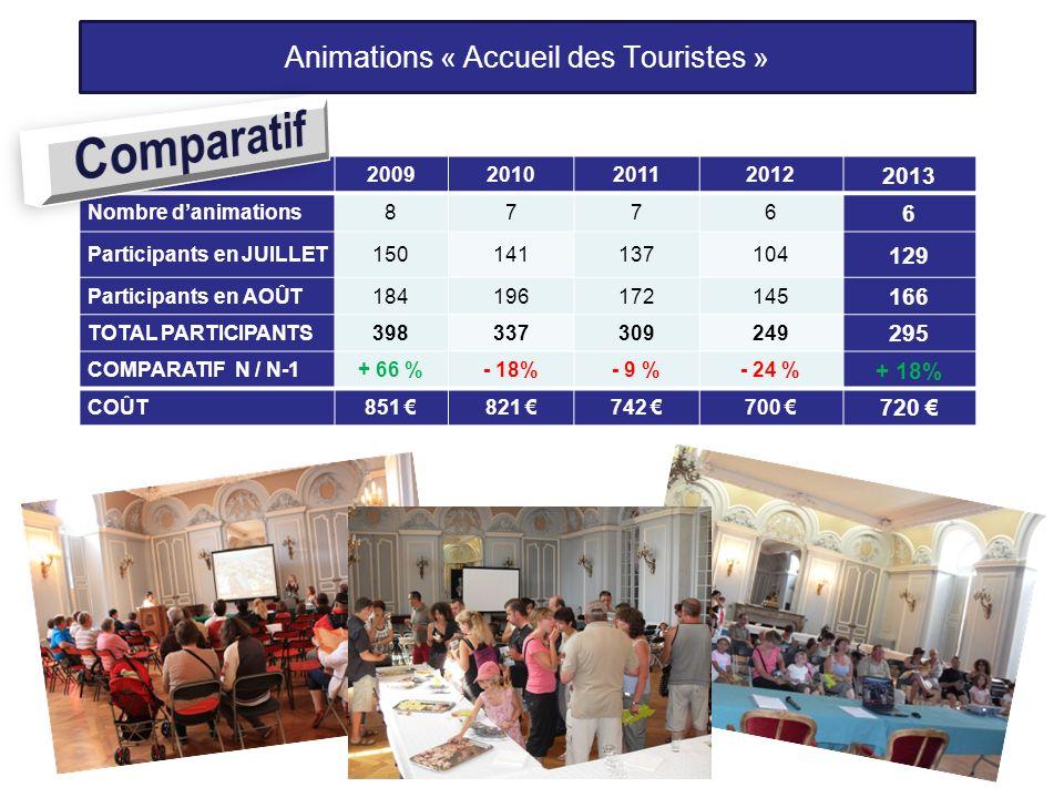 Animations « Accueil des Touristes » 2009201020112012 2013 Nombre danimations8776 6 Participants en JUILLET150141137104 129 Participants en AOÛT184196