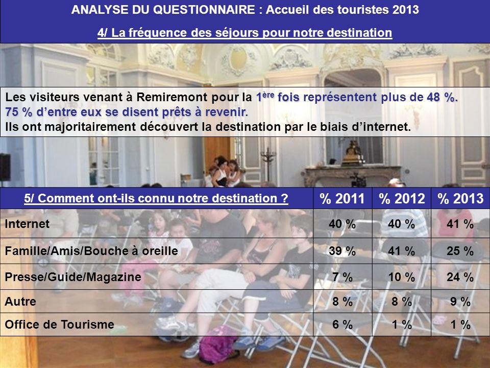 1 ère fois48 %. Les visiteurs venant à Remiremont pour la 1 ère fois représentent plus de 48 %. 75 % dentre eux se disent prêts à revenir 75 % dentre