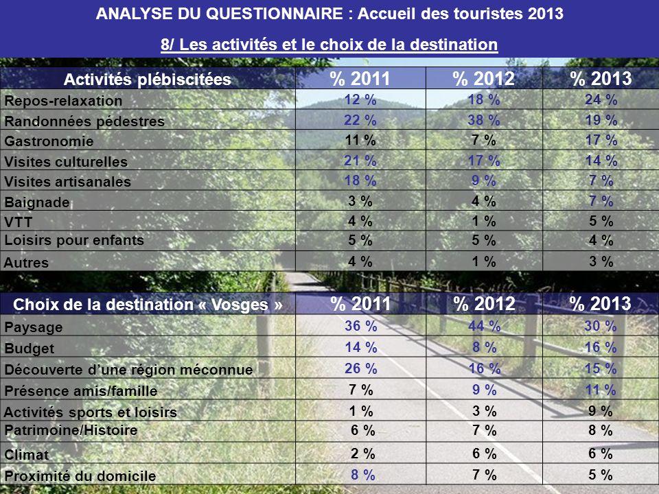 ANALYSE DU QUESTIONNAIRE : Accueil des touristes 2013 8/ Les activités et le choix de la destination Activités plébiscitées % 2011% 2012% 2013 Repos-r