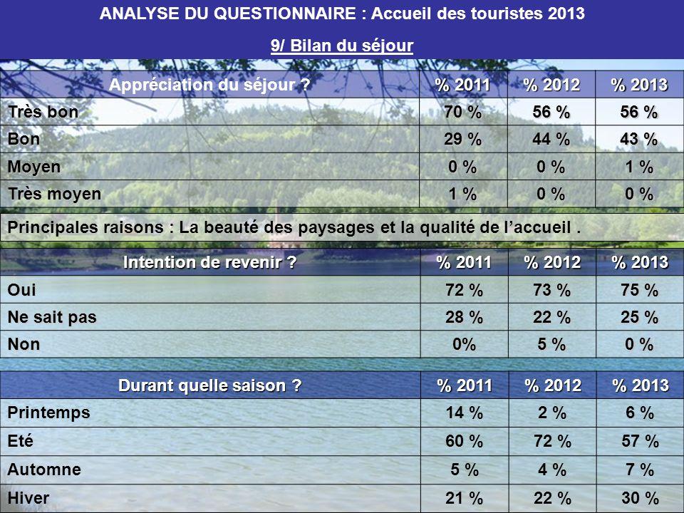 Appréciation du séjour ? % 2011 % 2012 % 2013 Très bon 70 % 56 % Bon 29 % 44 % 43 % Moyen 0 % 1 % Très moyen 1 % 0 % Intention de revenir ? % 2011 % 2