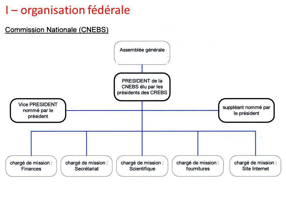 Réglementation fédérale I - Organisation fédérale II - Gestion des bordereaux et brevets