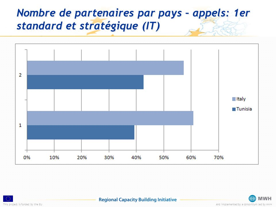This project is funded by the EUAnd implemented by a consortium led by MWH Nombre de partenaires par pays – appels: 1er standard et stratégique (IT)