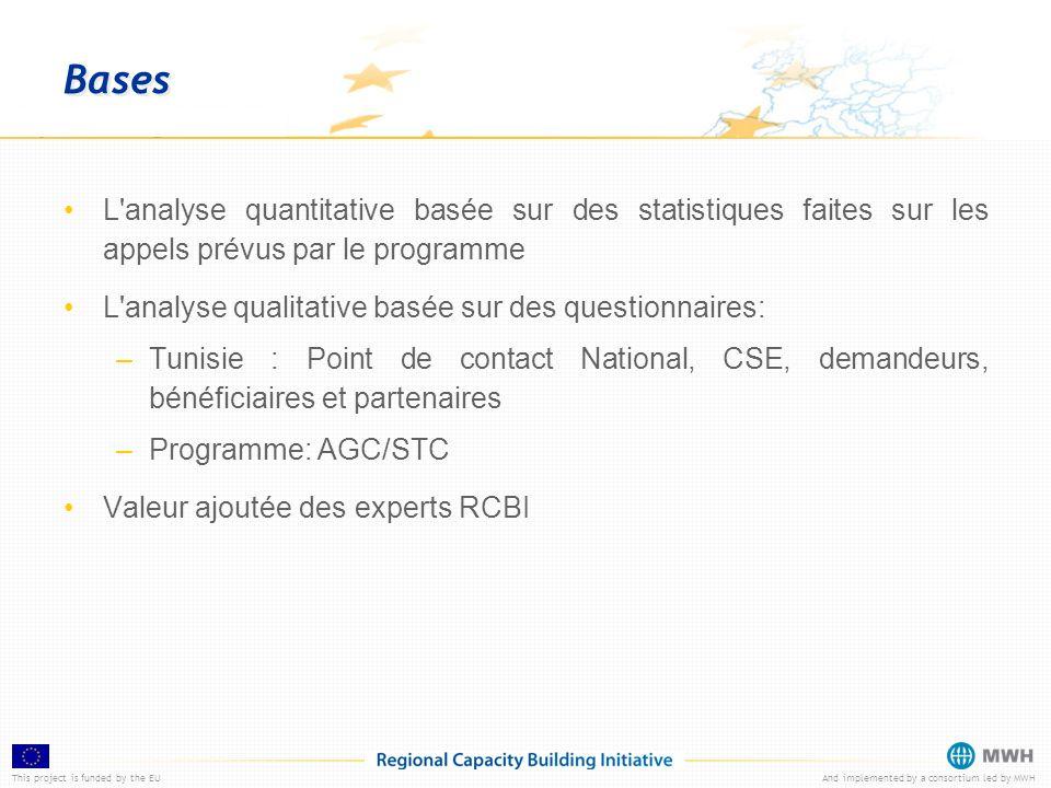 This project is funded by the EUAnd implemented by a consortium led by MWH Participation aux projets par Pays/Priorité 19 Projets Stratégiques approuvés par le CSC Bassin Med Priorité 1 (9) - Priorité 2 (10)