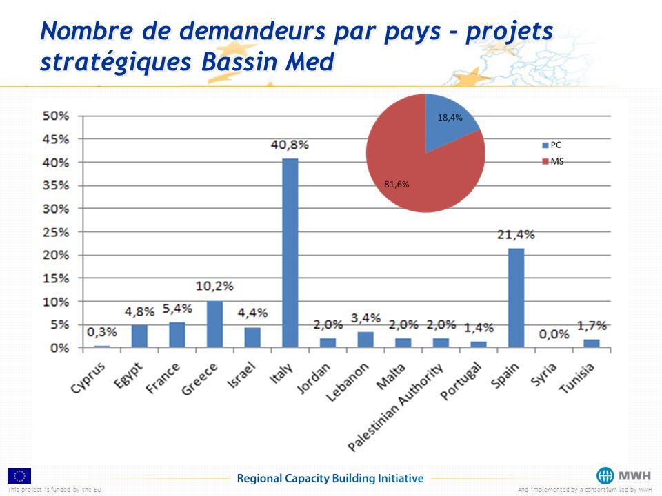 This project is funded by the EUAnd implemented by a consortium led by MWH Nombre de partenaires par pays – appels: 1er standard et stratégique (IT)