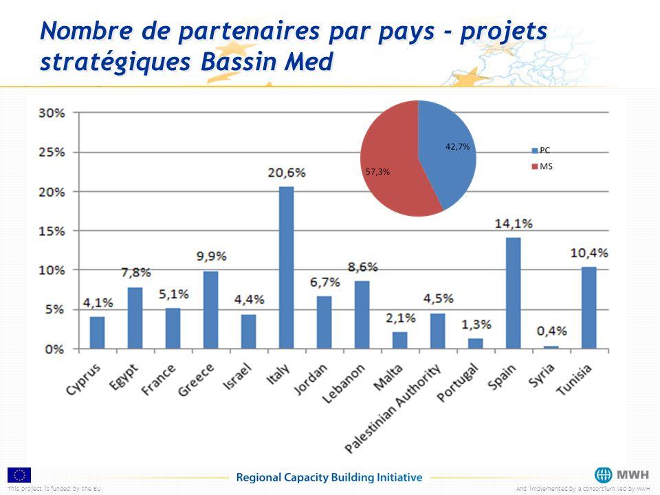 This project is funded by the EUAnd implemented by a consortium led by MWH Nombre de demandeurs et de partenaires par pays - 1er appel standard Bassin Med