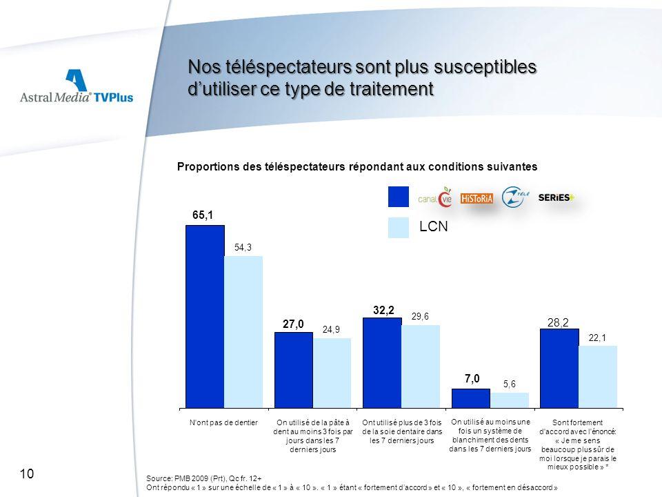 Proportions des téléspectateurs répondant aux conditions suivantes Source: PMB 2009 (Prt), Qc fr. 12+ Ont répondu « 1 » sur une échelle de « 1 » à « 1