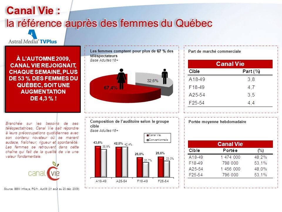 Portée moyenne hebdomadaire Part de marché commerciale Composition de lauditoire selon le groupe cible Base Adultes 18+ 67 % Les femmes comptent pour