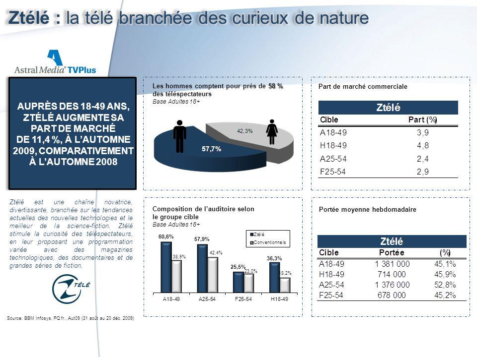 Portée moyenne hebdomadaire Part de marché commerciale Composition de lauditoire selon le groupe cible Base Adultes 18+ 58 % Les hommes comptent pour