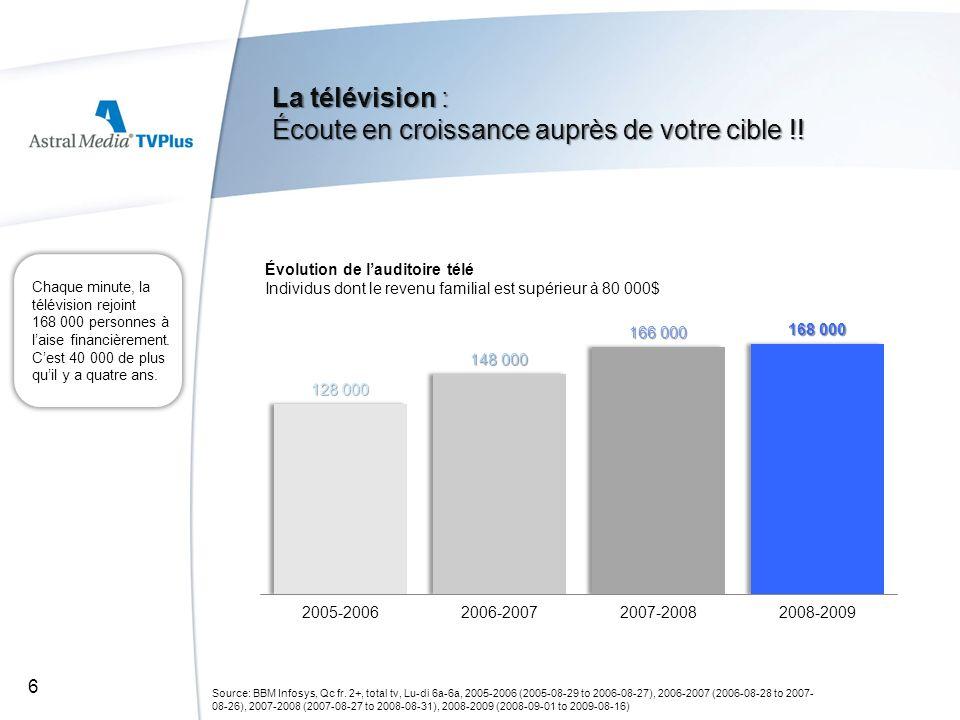 La télévision : Écoute en croissance auprès de votre cible !! Source: BBM Infosys, Qc fr. 2+, total tv, Lu-di 6a-6a, 2005-2006 (2005-08-29 to 2006-08-