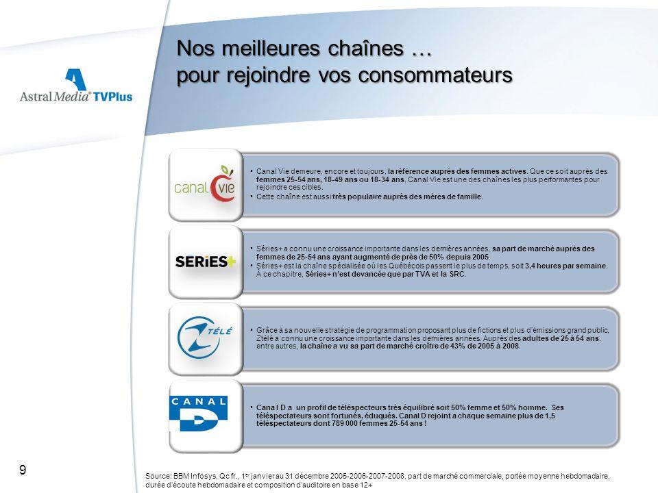 Nos meilleures chaînes … pour rejoindre vos consommateurs Source: BBM Infosys, Qc fr., 1 er janvier au 31 décembre 2005-2006-2007-2008, part de marché