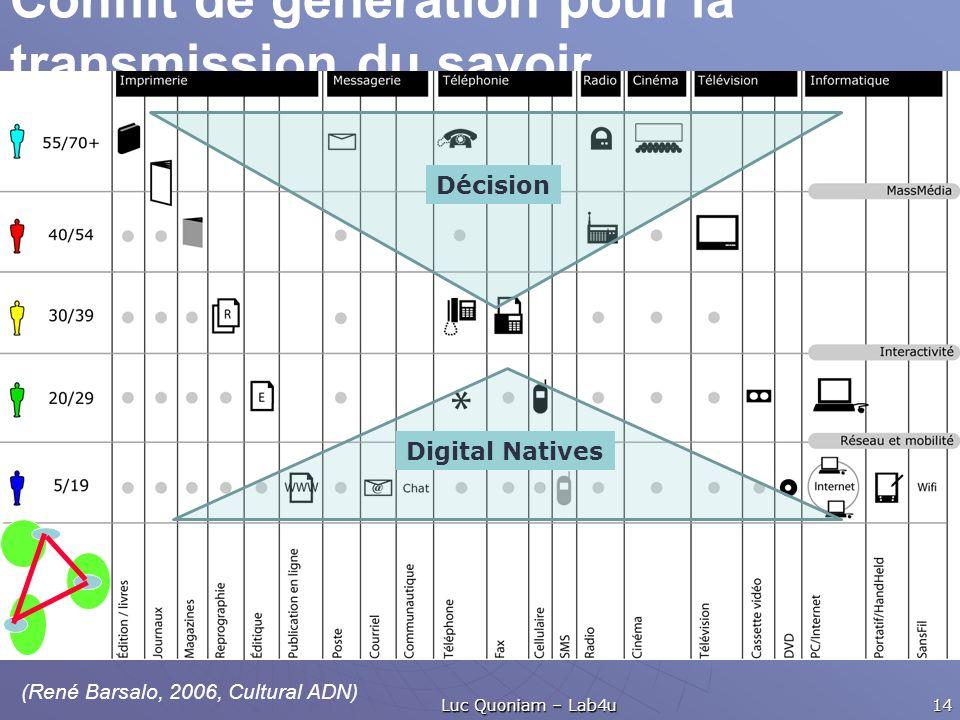 Conflit de génération pour la transmission du savoir... Luc Quoniam – Lab4u 14 Décision Digital Natives (René Barsalo, 2006, Cultural ADN)