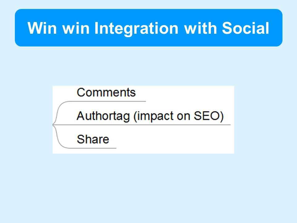 Win win Integration with Social